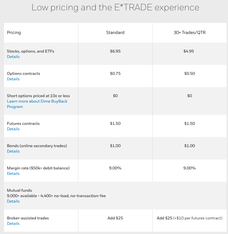 Etrade Commissions