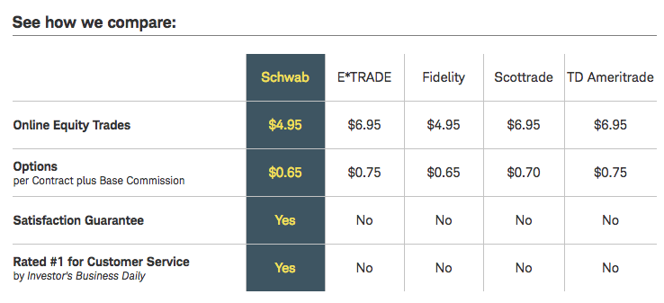 Schwab Pricing